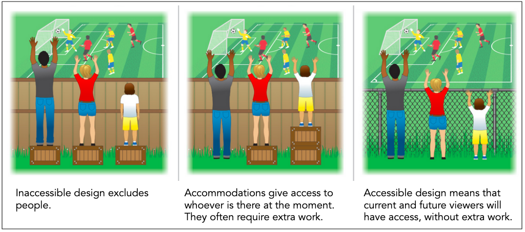 graphic of different-sized people watching a soccer game over a fence; one is too short to see; then two have boxes to stand on and all can see; then wood fence is replaced with a wire one and all can see
